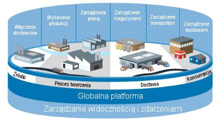 System zarządzania Magazynem